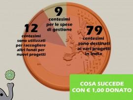 1 EURO DONATO